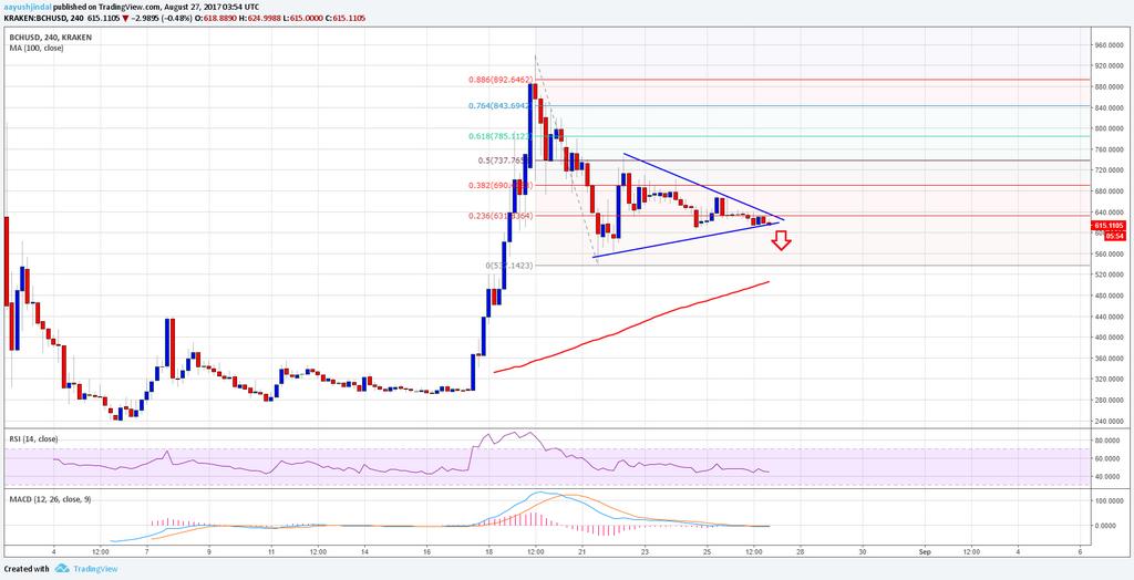 Bitcoin Kontantpris Veckoanalys - BCH / USD Bearish Breakout?