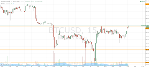 Bitcoin prijsuitbraak; Upside Bias Signaled