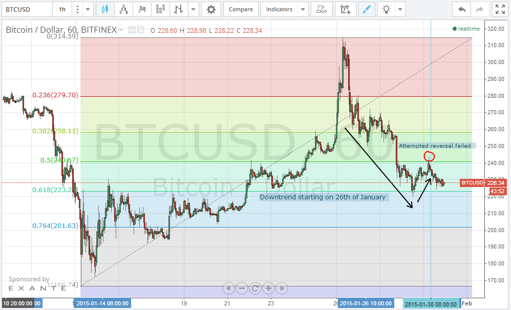 Bitcoin Price Technical Analysis 30/1/2015 - Hold, Hold, Hold ....