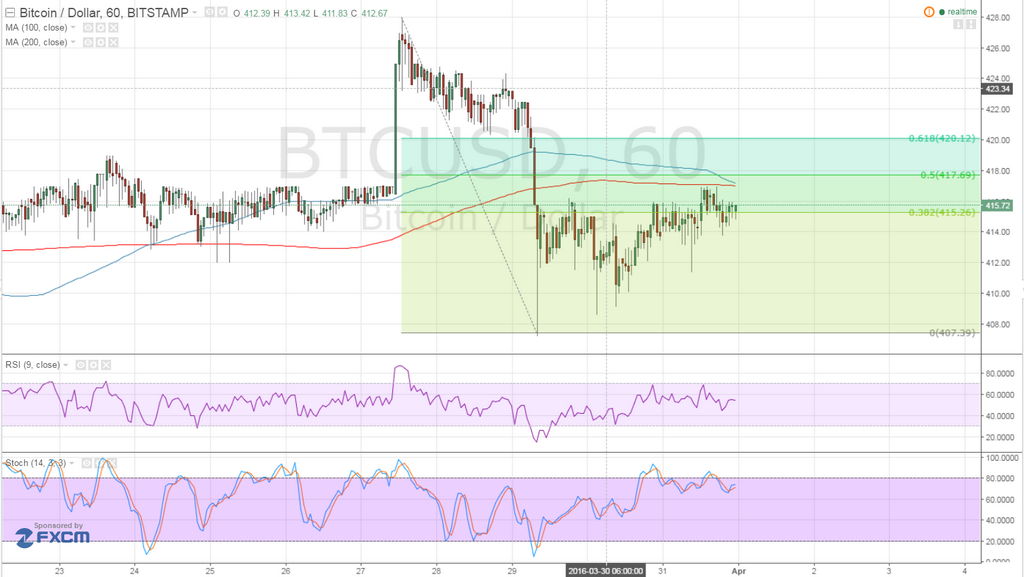 Bitcoin Price Technical Analysis for 04/01/2016
