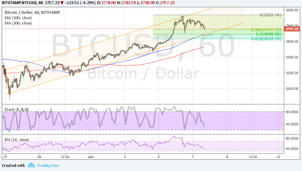 Bitcoin Pris Teknisk Analyse til 06/08/2017 - Bulls for at forsvare Channel Support?