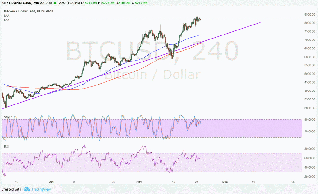 Bitcoin Price Technical Analysis for 11/23/2017 - Bearish Divergence Alert!