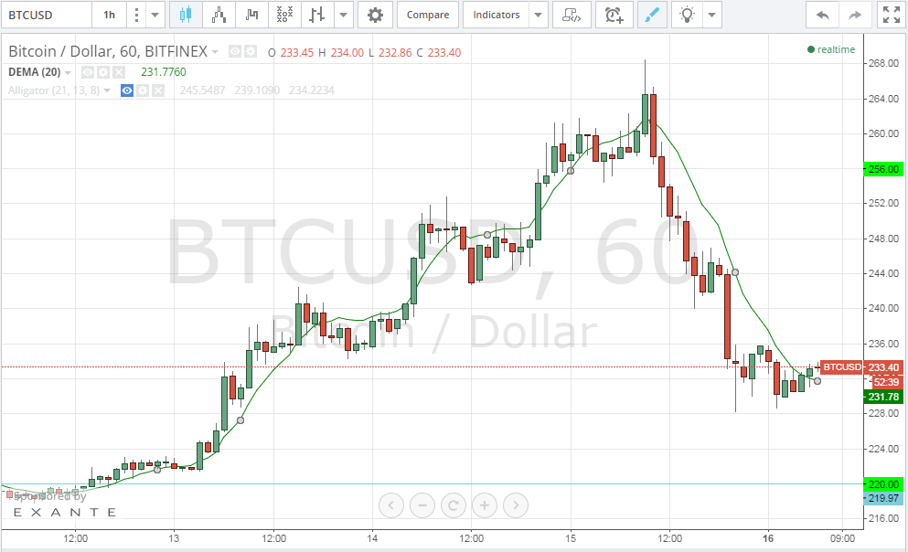 Bitcoin Presyo Technical Analysis for 15/2/2015 - Out of the Blue!