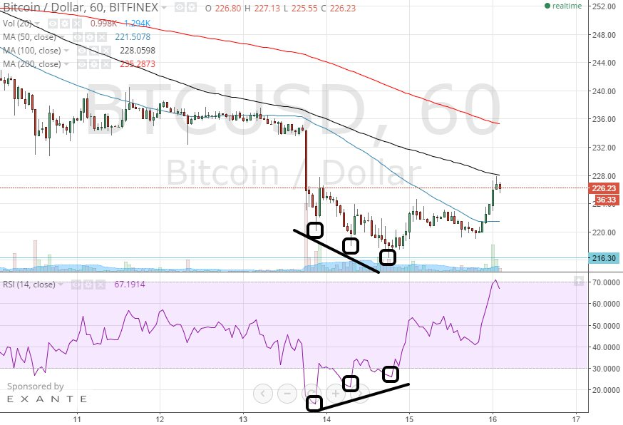 Bitcoin Pris Teknisk Analyse for 16/4/2015 - Momentum Shifting