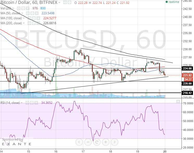 Bitcoin Analyse Technique des Prix du 20/04/2015 - Assistance Triangle