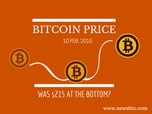 Bitcoin Price; var 215 $ bunden?