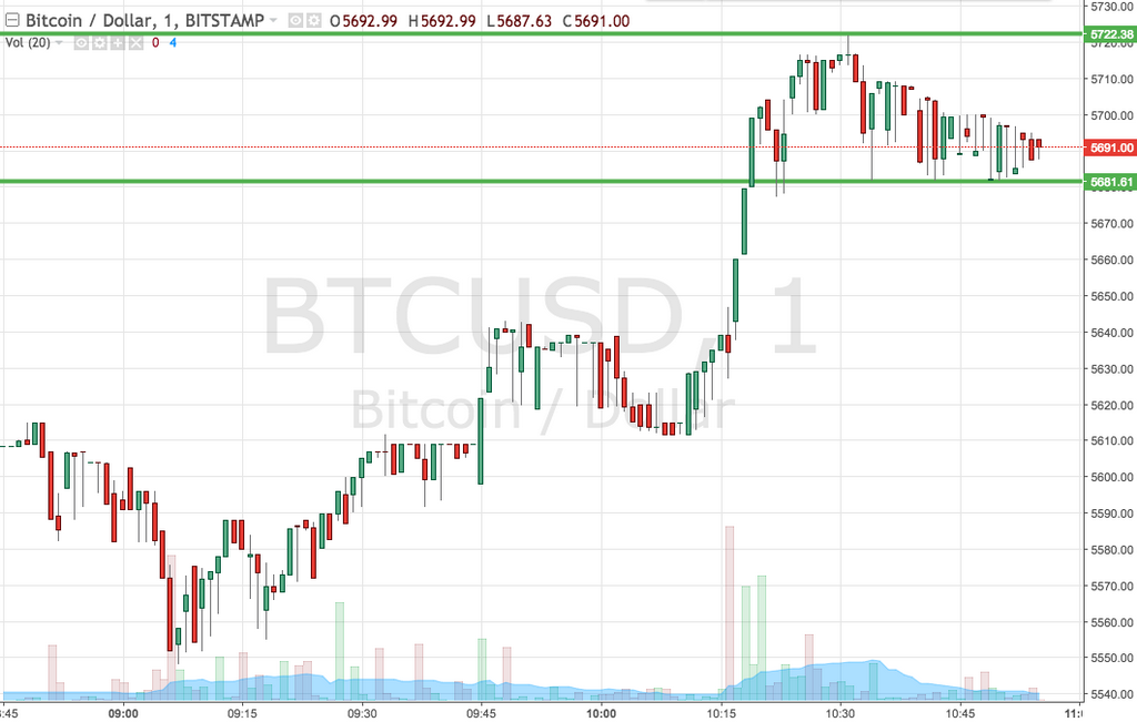 Bitcoin Price Watch; Strategia Breakout w grze