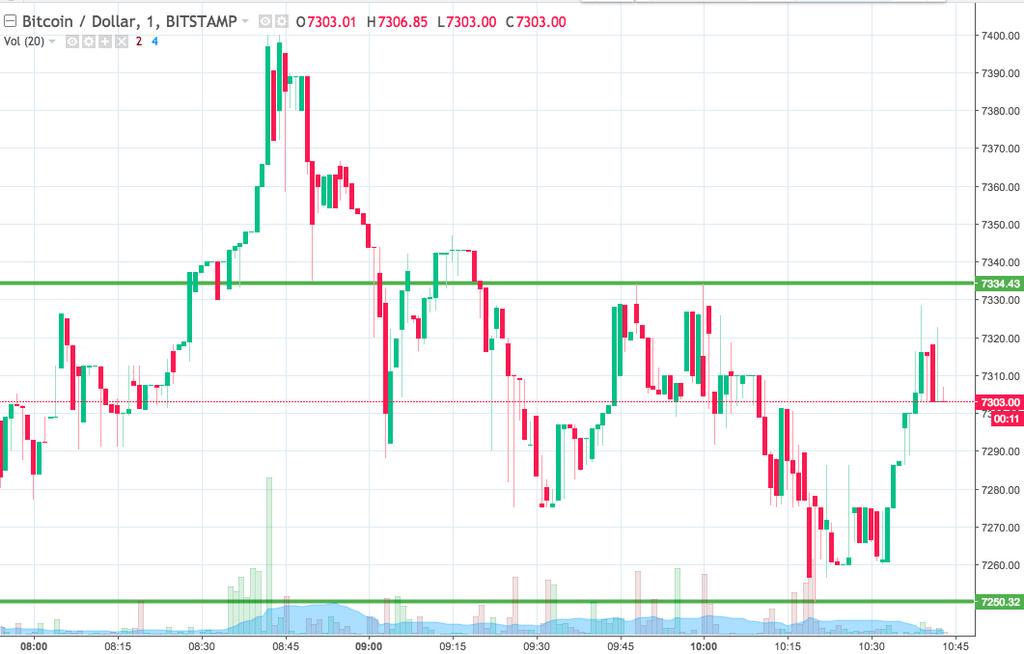 Bitcoin Price Watch; 신선한 주를 걷어차 기