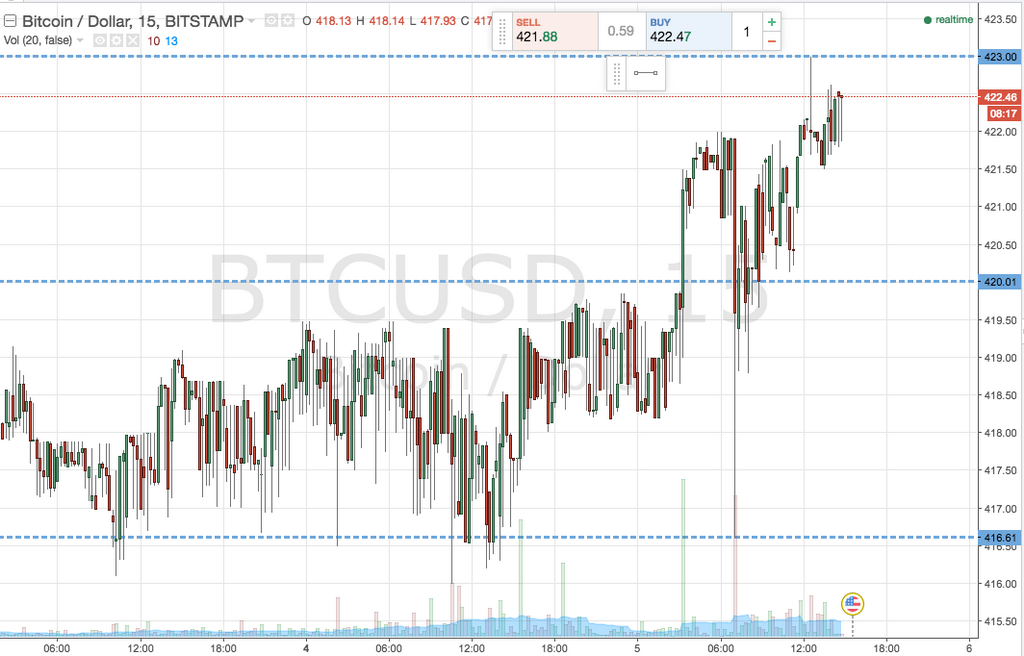 Bitcoin Price Watch; Live Trade!