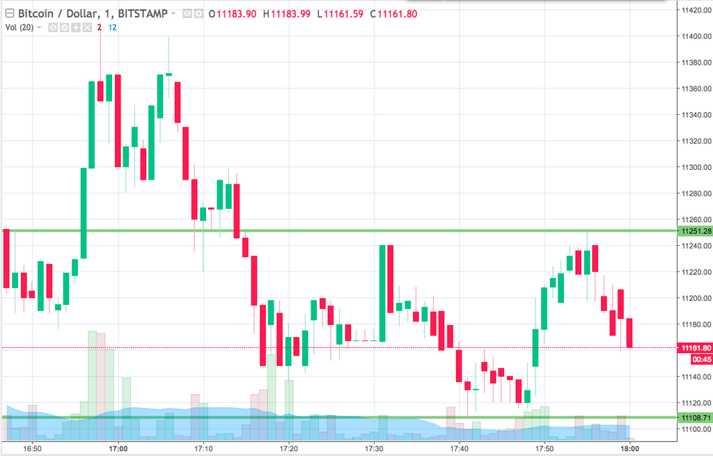 Bitcoin Price Watch; Oto, co słychać
