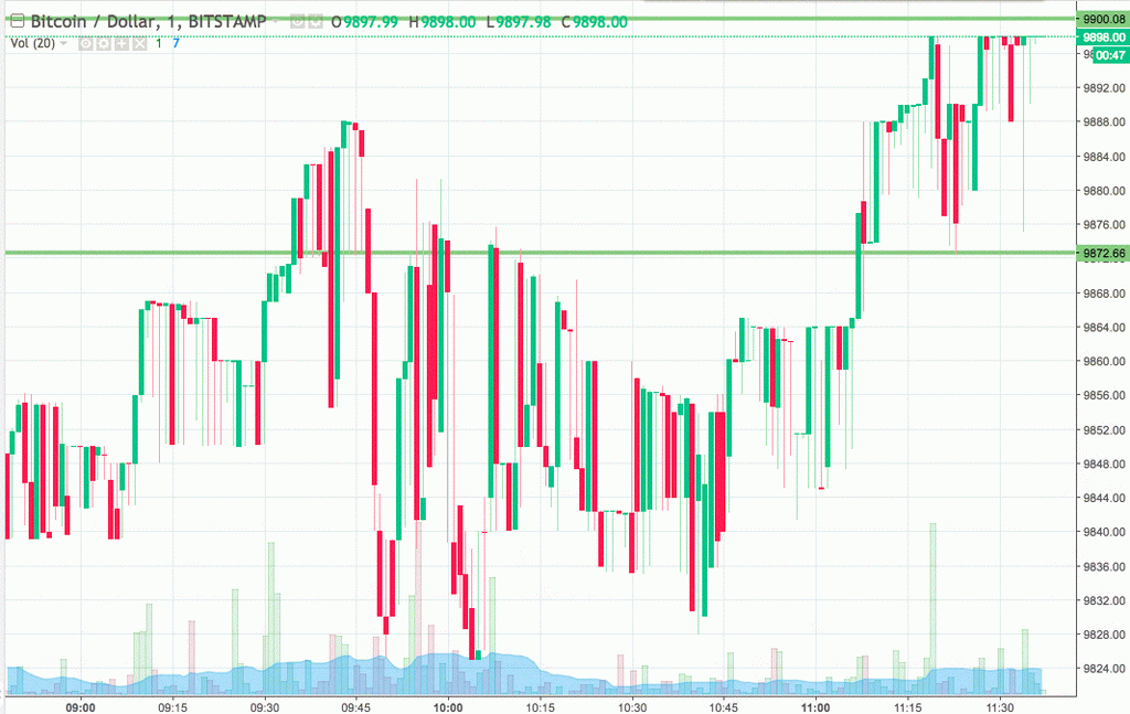 Bitcoin Price Watch; Here It Comes ...
