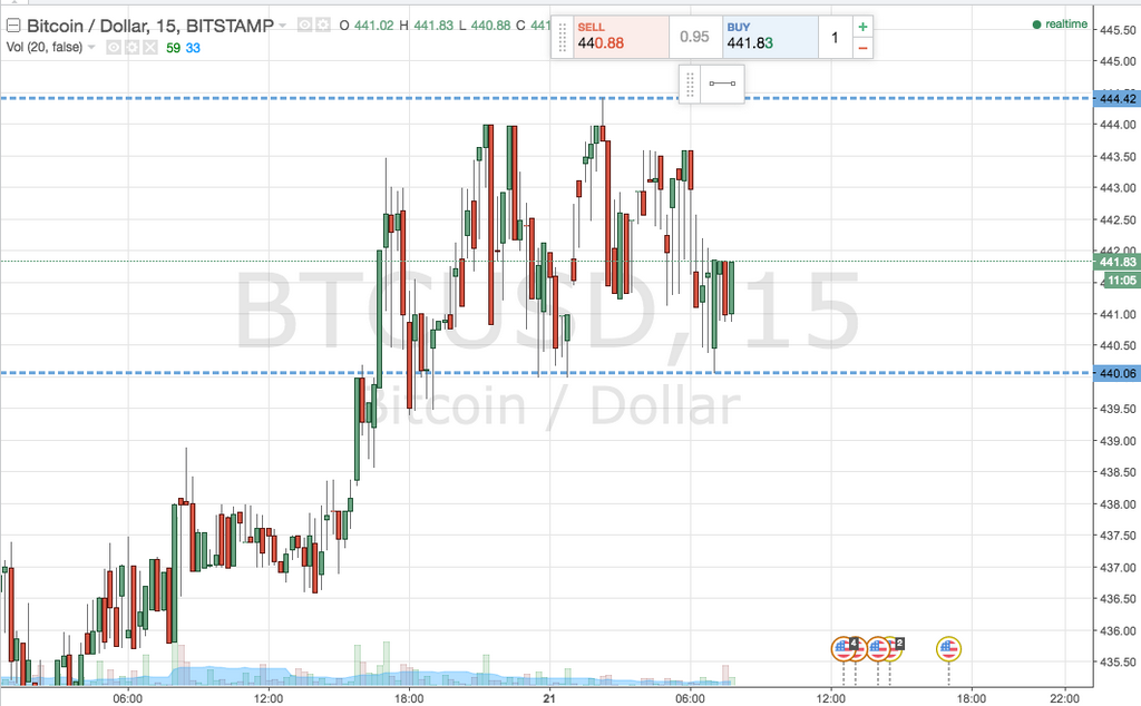 Bitcoin Price Watch; Mer oppover i dag?
