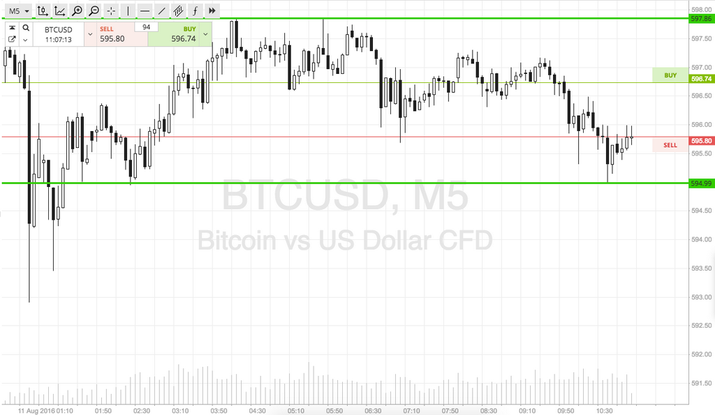 Bitcoin Price Watch; Ultra Tight Scalps