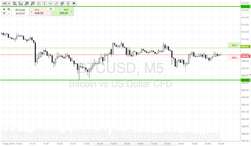 Bitcoin-prijscontrole; Tonight's Scalp Trading