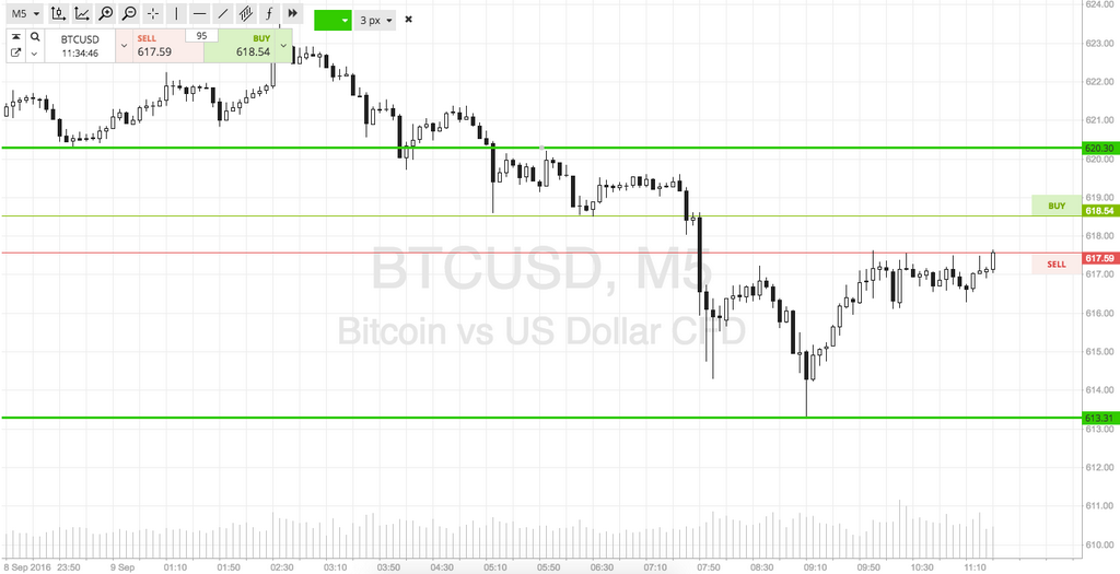 Bitcoin Price Watch; Kraj tjedna Ciljevi