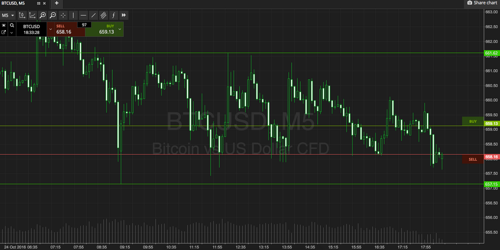 Bitcoin-prijscontrole; Hier is Tonight's Approach