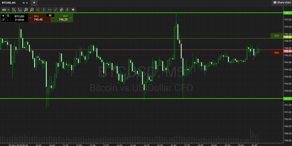 Bitcoin Price Watch; Riding Out Range Bound Action