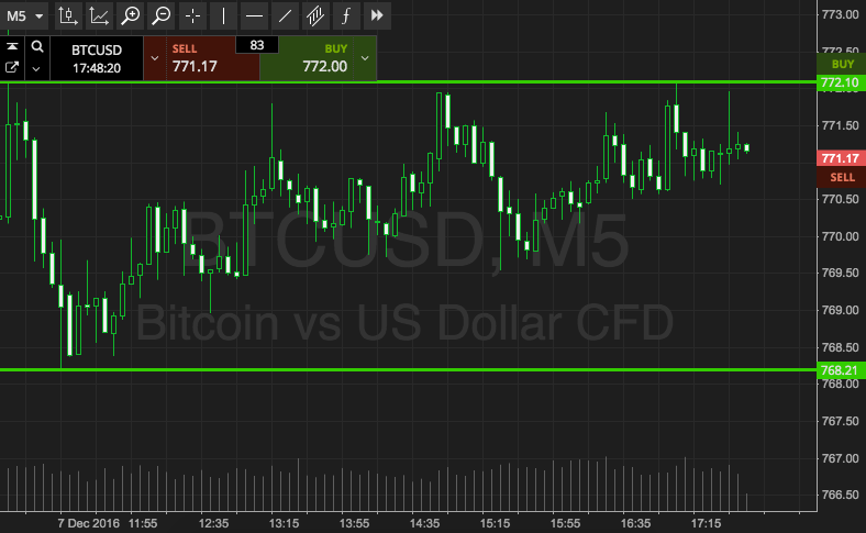 Bitcoin Price Watch; Here's What's On Tonight