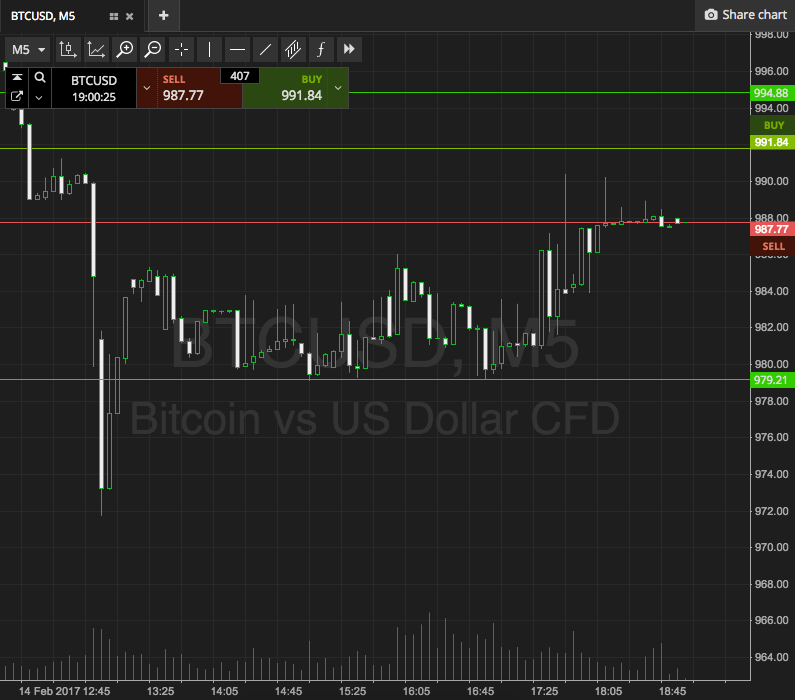 Bitcoin Price Watch; Trading Into The Night ...