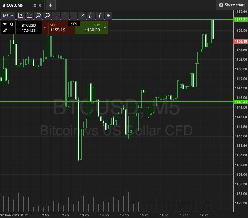 Bitcoin Price Watch; In der Nähe von Term Entry To The Upside