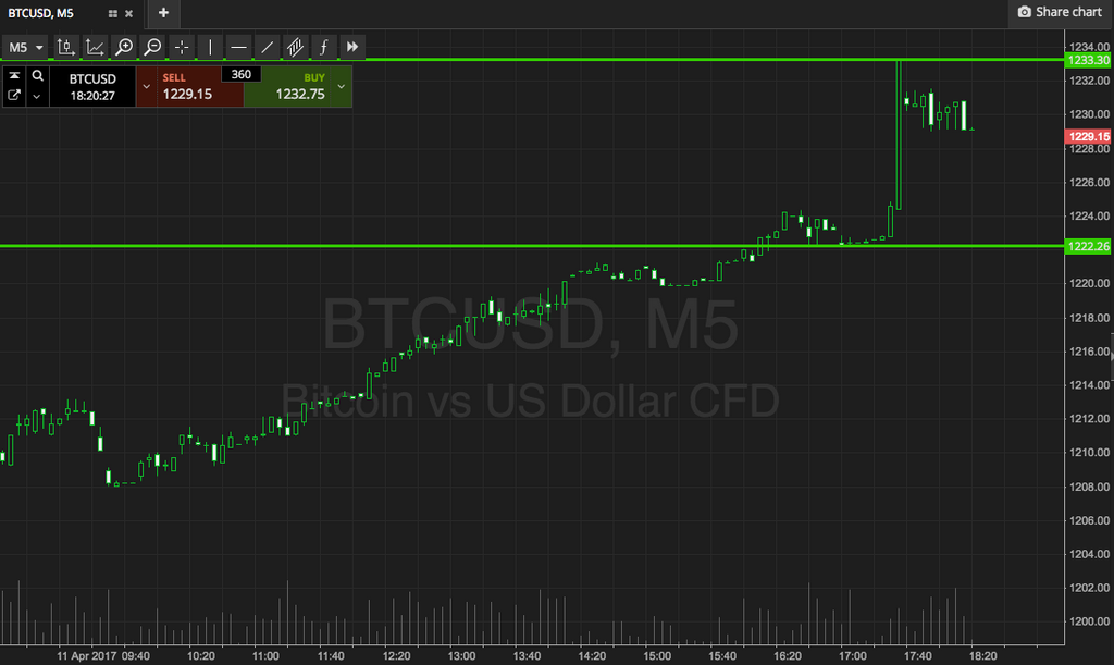 Bitcoin Price Watch; Pushing Into USA eftermiddag