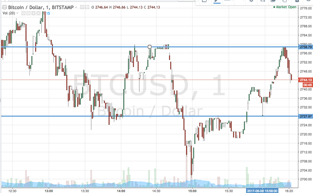 Bitcoin Price Watch; Downside Action Works Bare Fine