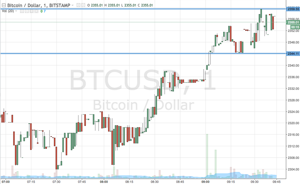 Bitcoin Watch Price; A Return To Action