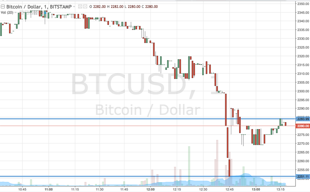 Orologio prezzo bitcoin; Not A Great Week