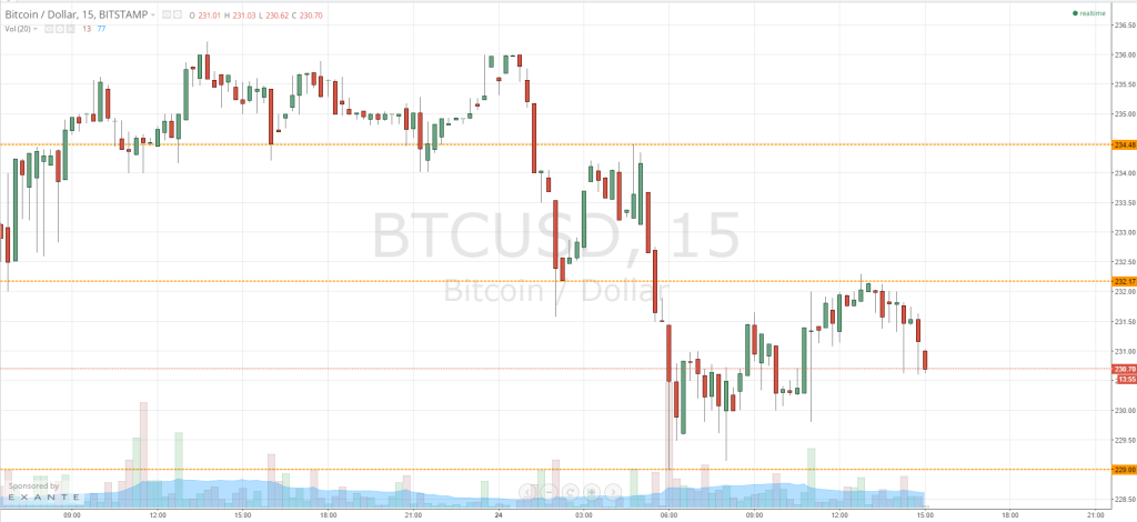 Harga bitcoin Watch - Keep Stops Tight!