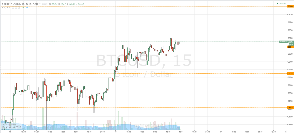 Bitcoin Price Watch - Upside Break!