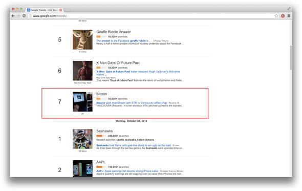 بکٹوائن آج کی Google رجحان کی فہرست پر دکھاتا ہے