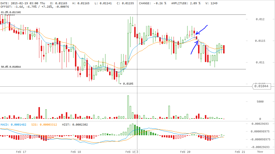 Darkcoin Price Análise Técnica para 20/2/2015 - Going South?