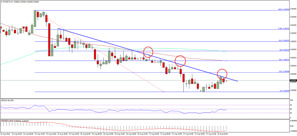 Ethereum Classic Price Technical Analysis - Initial Target Achieved