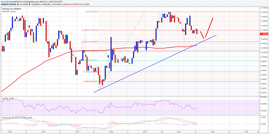 Ethereum Price Technical Analysis 03/11/2016 - Comprar Worked, Now What?