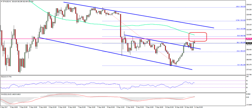 Ethereum Price Technical Analysis - ETH / USD Próby naprawy