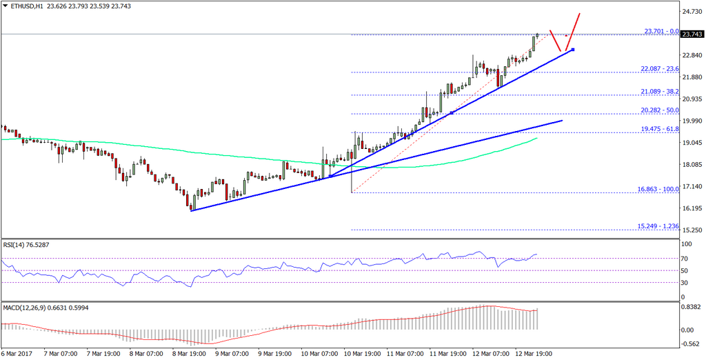 Ethereum Price Technical Analysis - ETH / USD com $ 25?